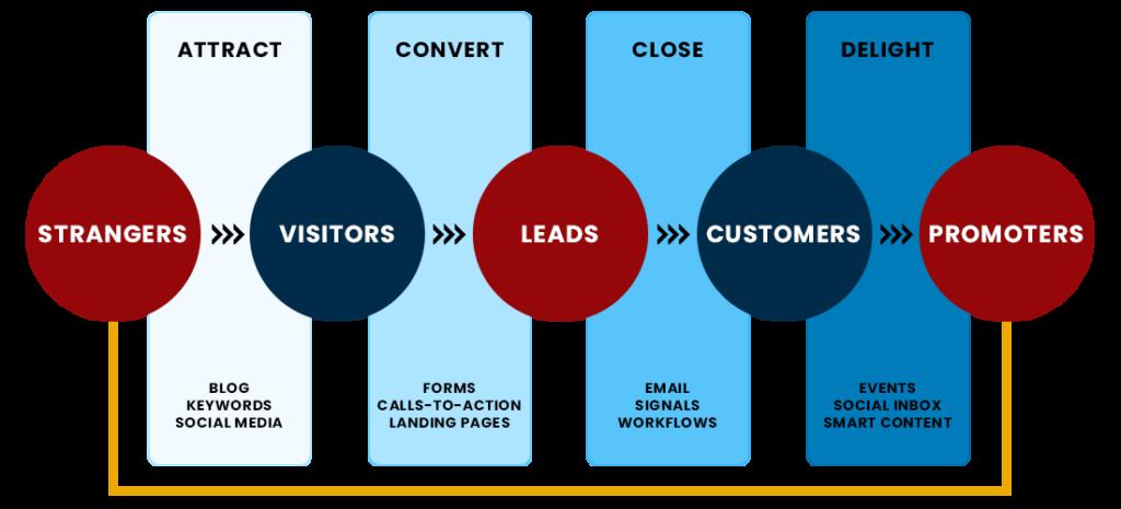 Inbound-Marketing-Strategy