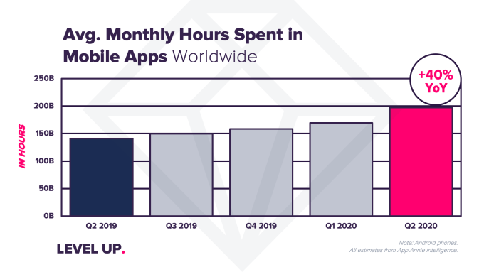 Average Monthly Hours Spent in Mobile Apps WorldWide
