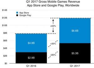 game business revenu