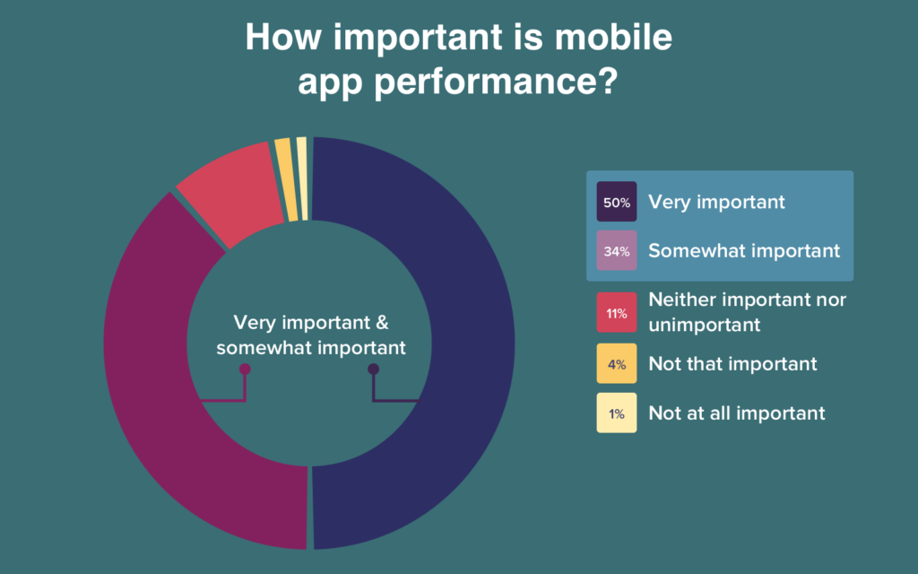 important is mobile app performance