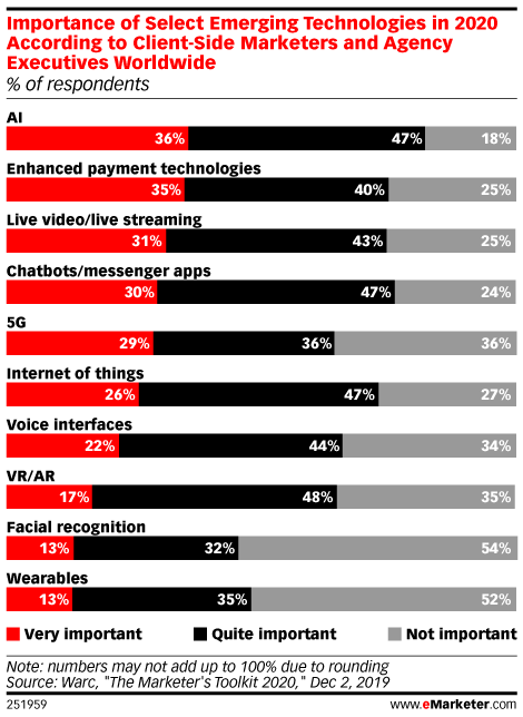 Importance of selecting emerging technologies in 2020 by emarketer.com