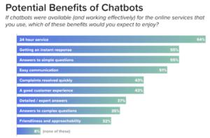 Mobile-Commerce-Chatbots