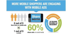 Mobile Shoppers Engagement with Mobile Ads