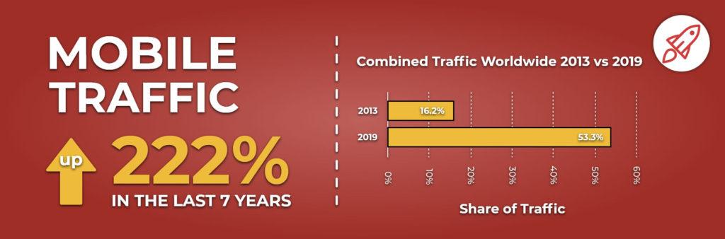 Mobile_Traffic