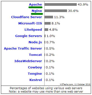 Percentages of websites using various web servers