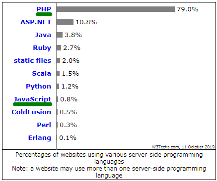Percentages of websites using various server-side programming languages