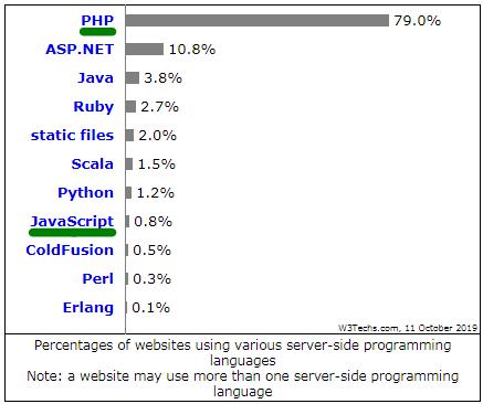 Percentages of websites using various server-side programming languages