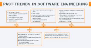 Software engineering updates