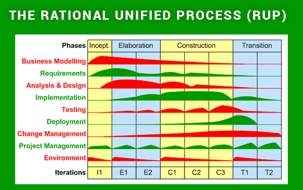 The Rational Unified Process (RUP)