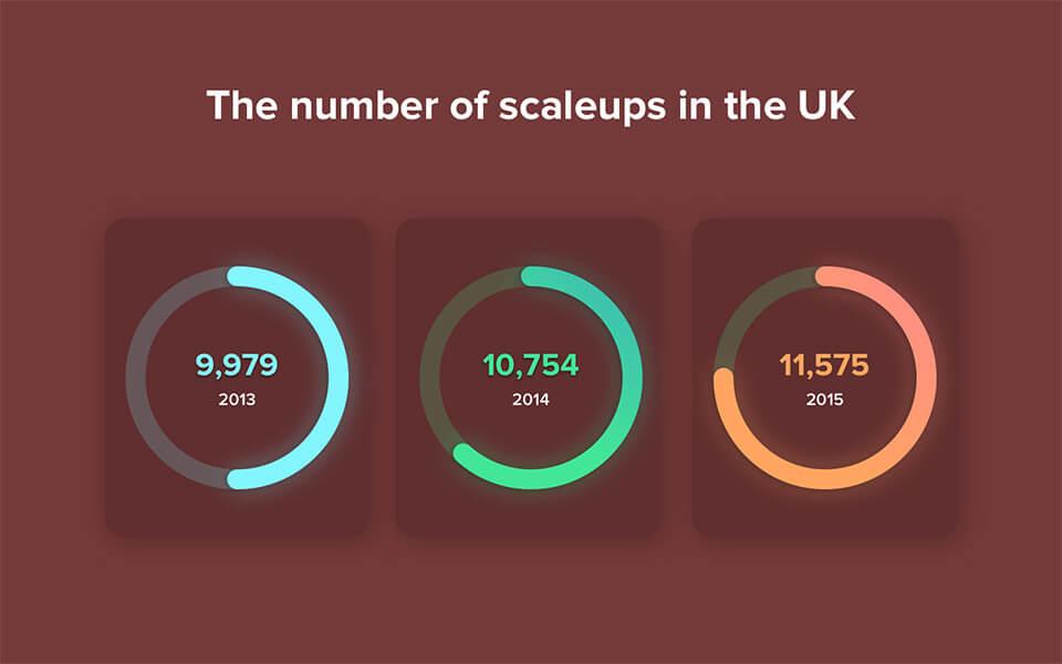 The number of scaleups in the UK