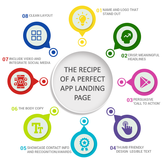 The recipe of a perfect landing page