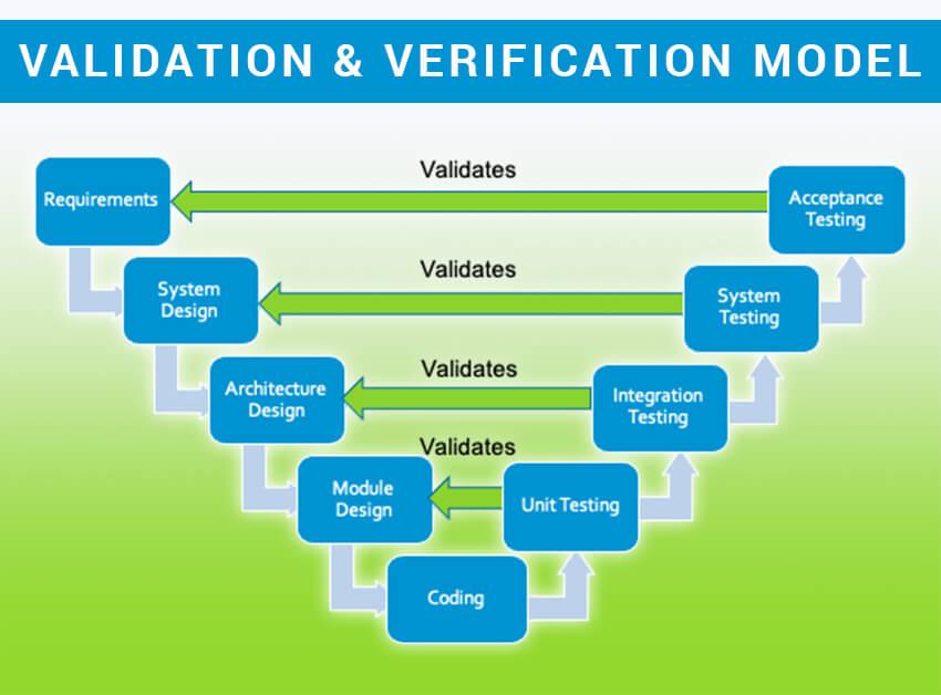 Validation and verification model