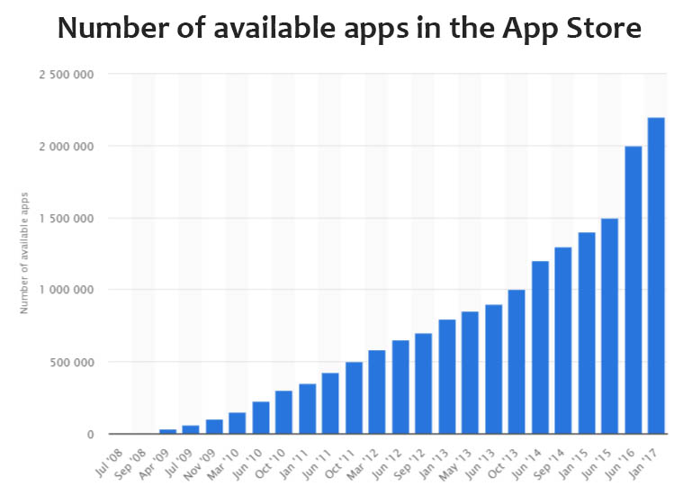 Number of available apps in the App Store