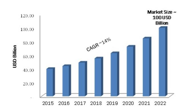market share - CAGR