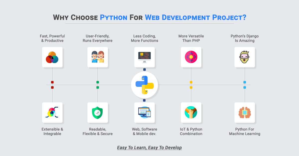 Top 10 Reasons Why to Choose Python Web Development Project