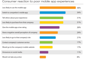 user reaction for poor mobile experience